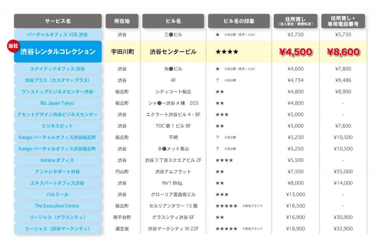 渋谷バーチャルオフィス比較